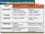 population versus individual