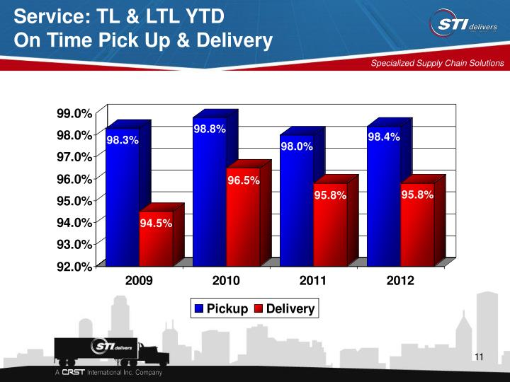 Service: TL & LTL YTD