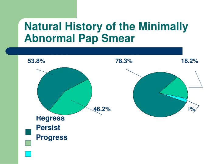 Natural History of the Minimally Abnormal Pap Smear
