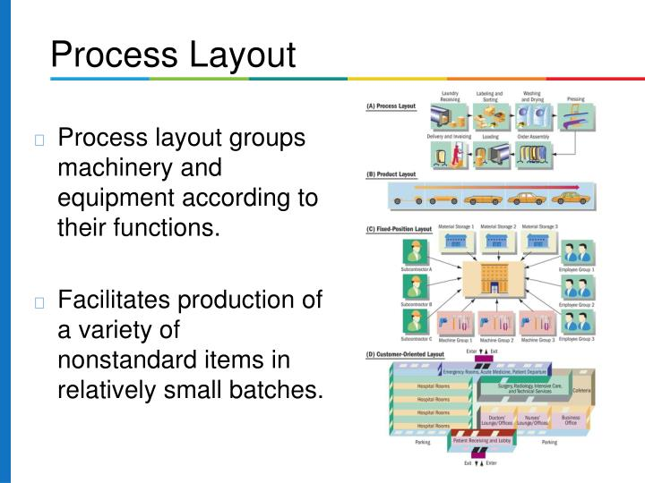 Process layout groups machinery and equipment according to their functions.
