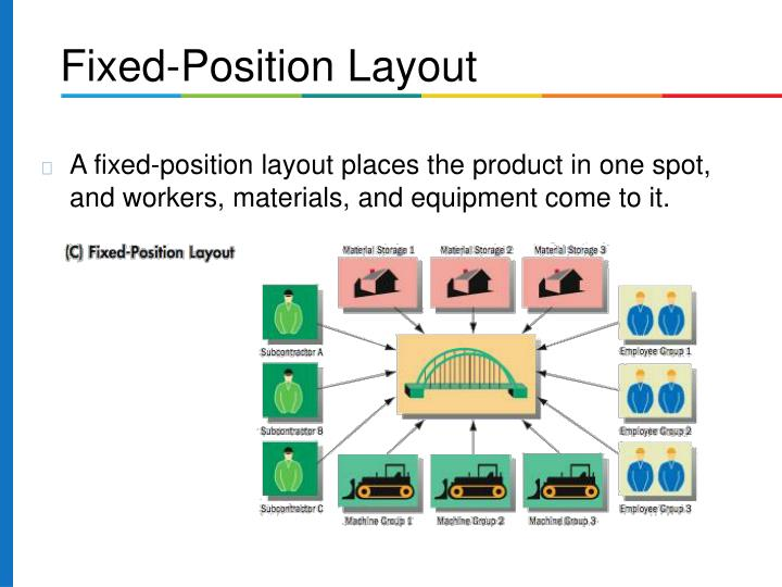 A fixed-position layout places the product in one spot, and workers, materials, and equipment come to it.