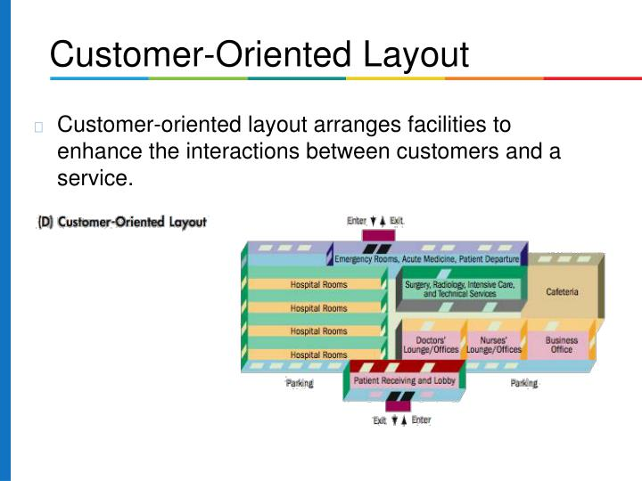 Customer-oriented layout arranges facilities to enhance the interactions between customers and a service.