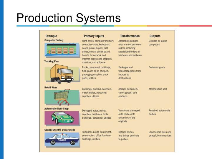 Production Systems