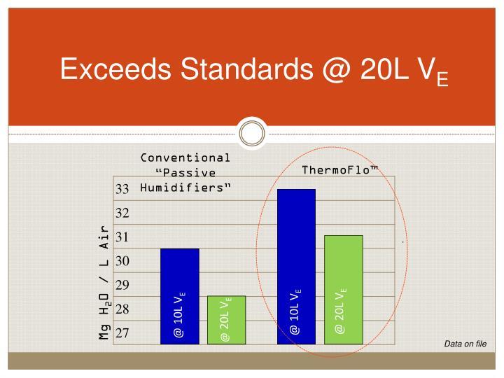 Exceeds Standards @ 20L V