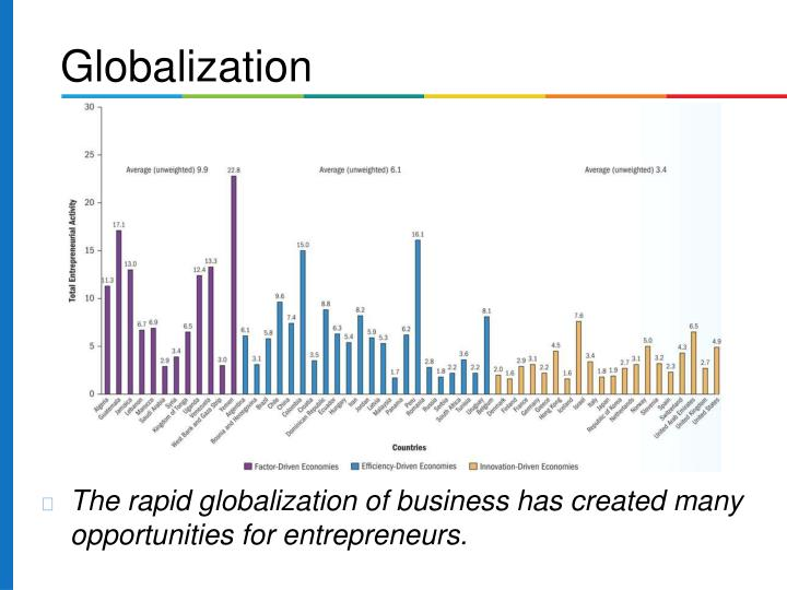 The rapid globalization of business has created many  opportunities for entrepreneurs.