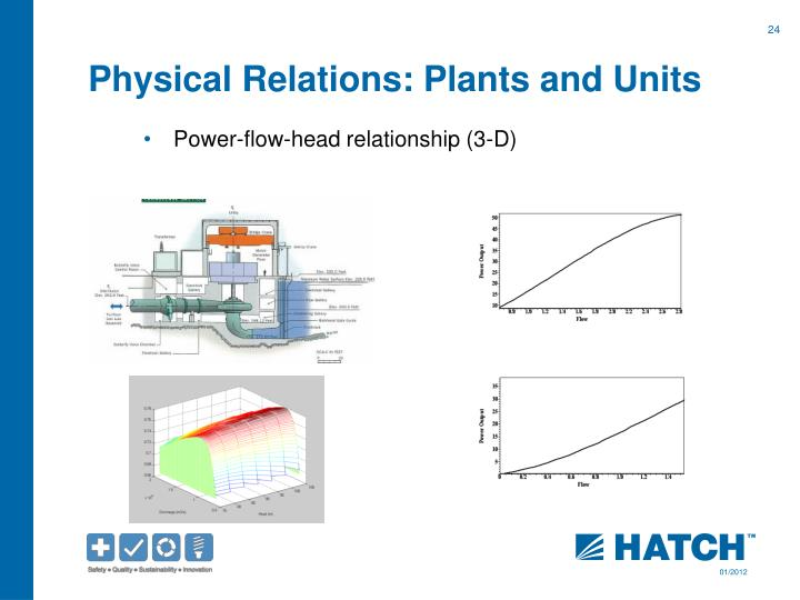 Physical Relations: