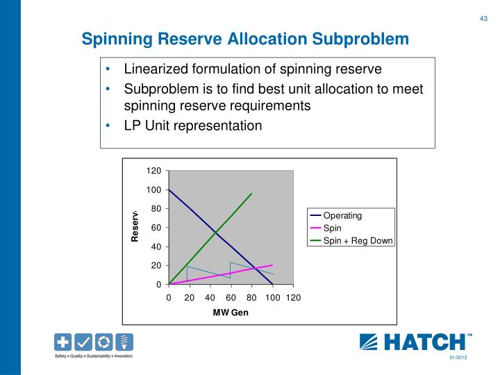 Spinning Reserve Allocation
