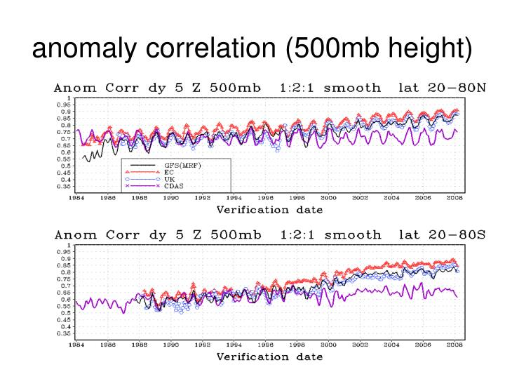 anomaly correlation (500mb height)