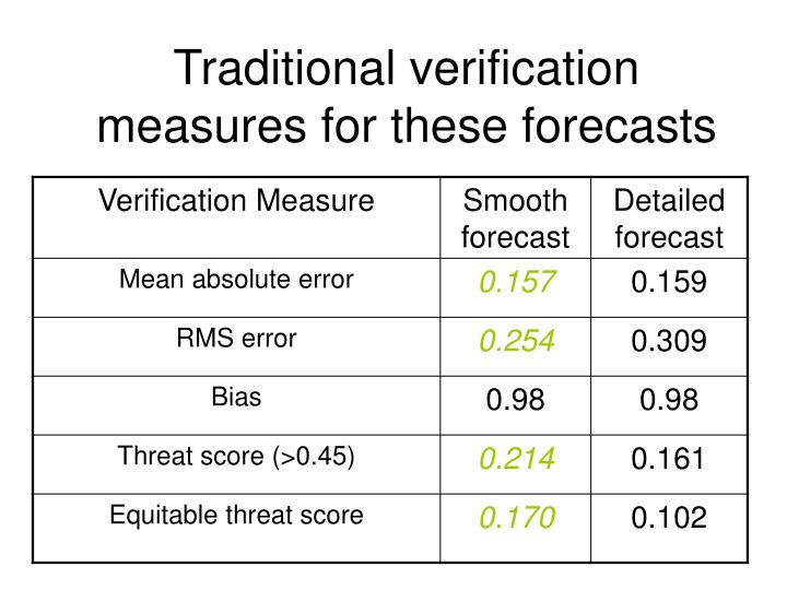 Traditional verification measures for these forecasts