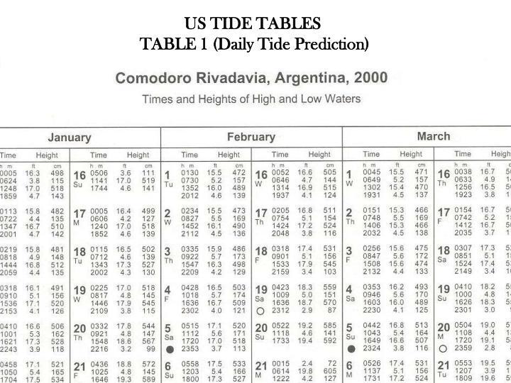 US TIDE TABLES