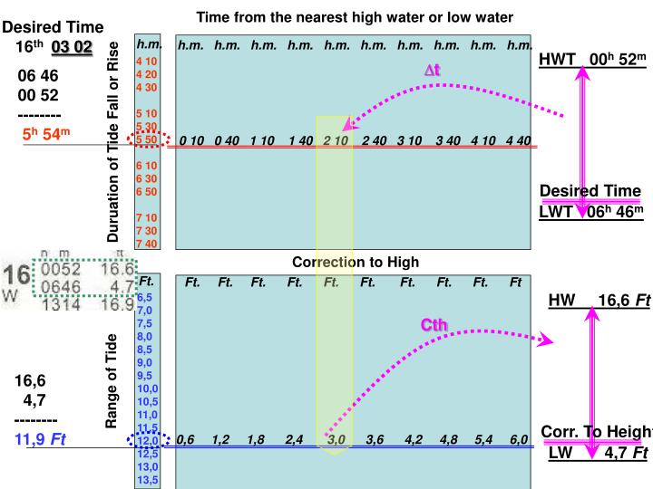 Time from the nearest high water or low water