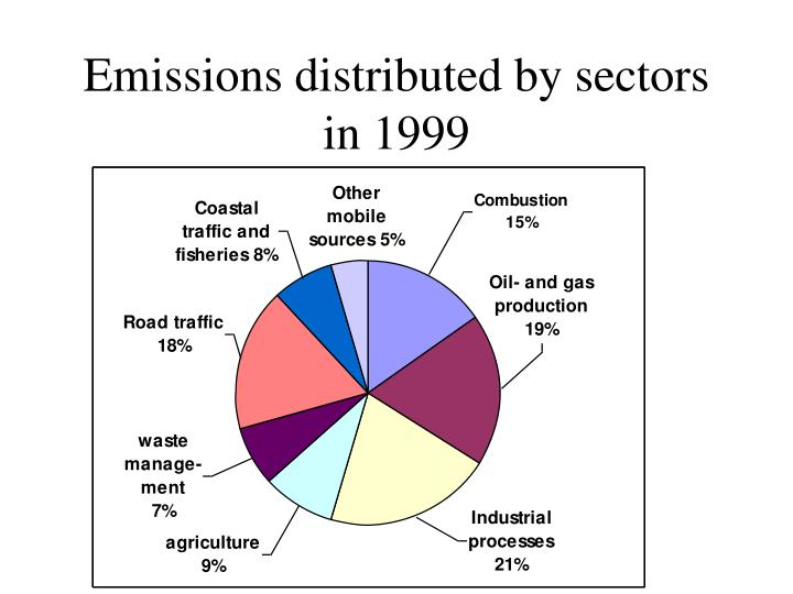 Emissions distributed by sectors in 1999