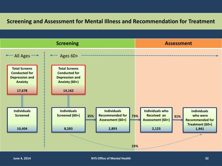 Screening and Assessment for Mental Illness and Recommendation for Treatment