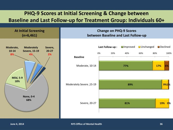 PHQ-9 Scores at Initial Screening & Change between