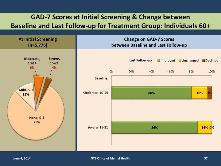 GAD-7 Scores at Initial Screening & Change between