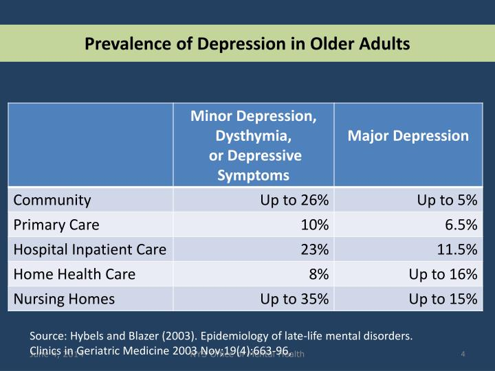 Prevalence of Depression in Older Adults