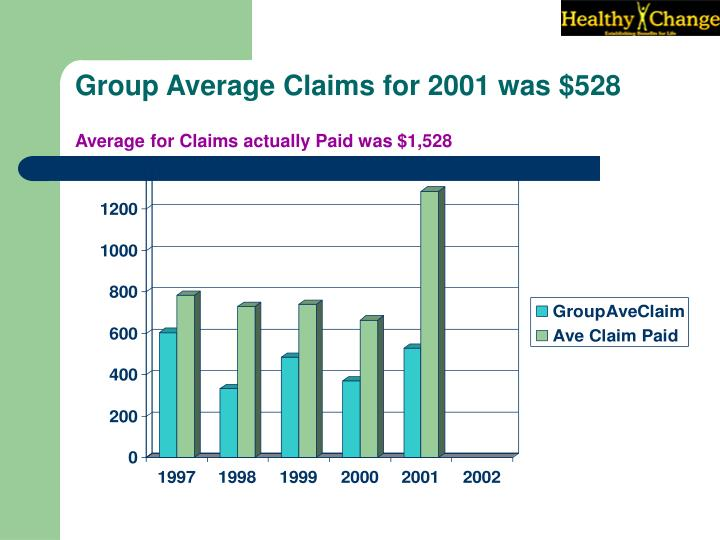 Group Average Claims for 2001 was $528