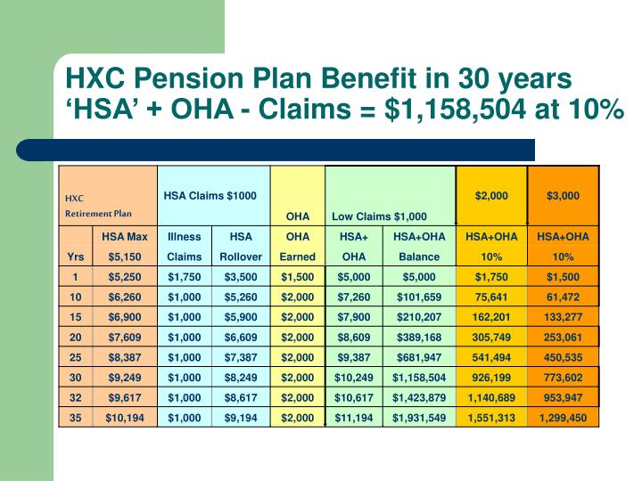 HXC Pension Plan Benefit in 30 years