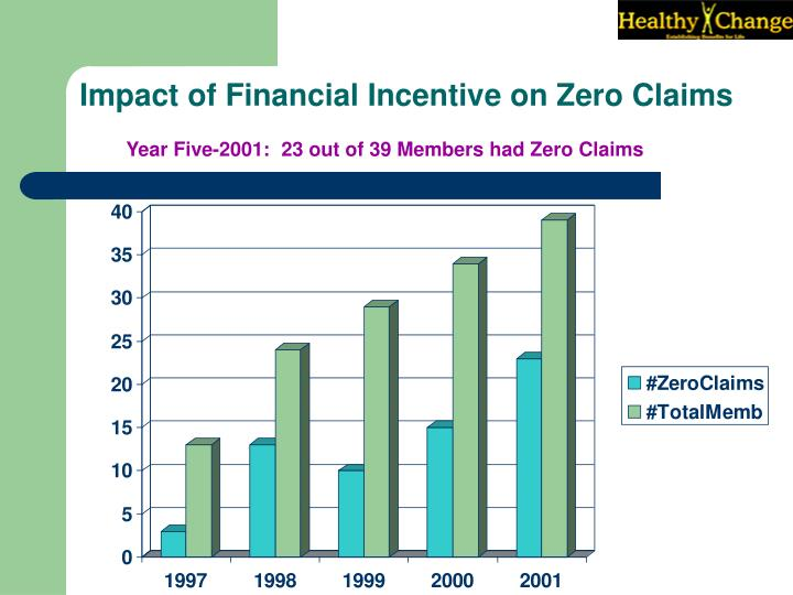 Impact of Financial Incentive on Zero Claims