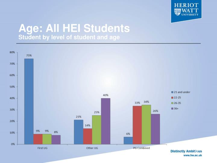 Age: All HEI Students