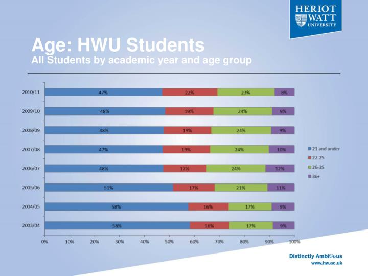 Age: HWU Students