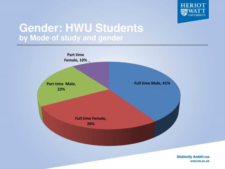 Gender: HWU Students