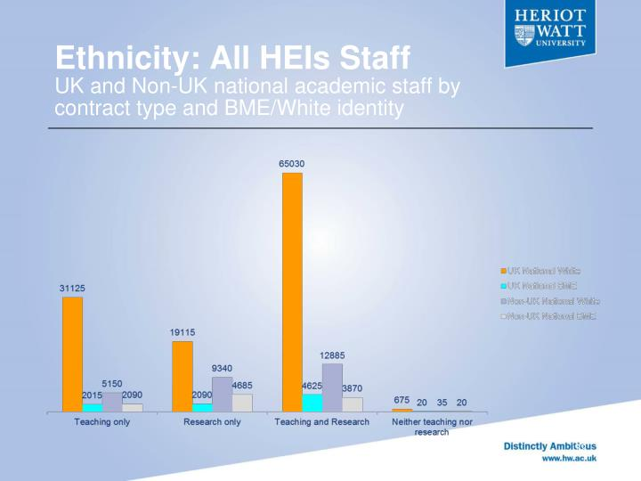 Ethnicity: All HEIs Staff