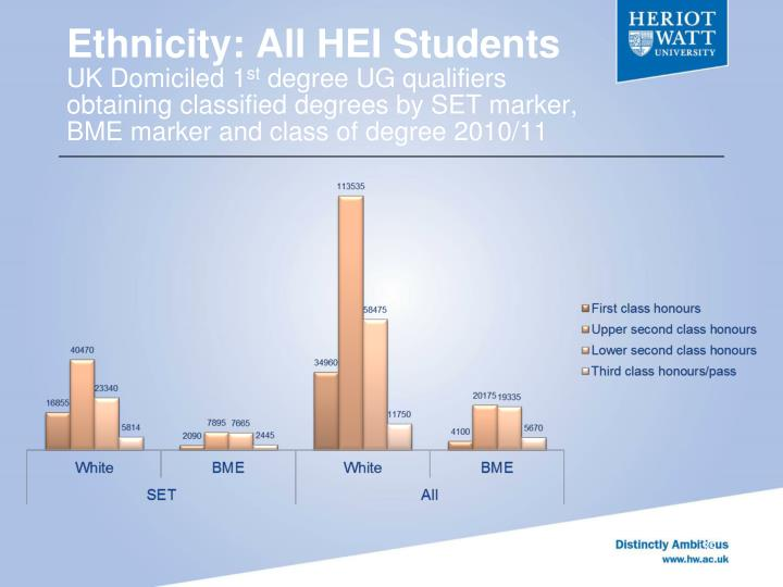 Ethnicity: All HEI Students