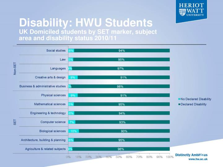 Disability: HWU Students