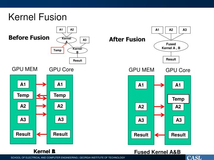 Kernel Fusion