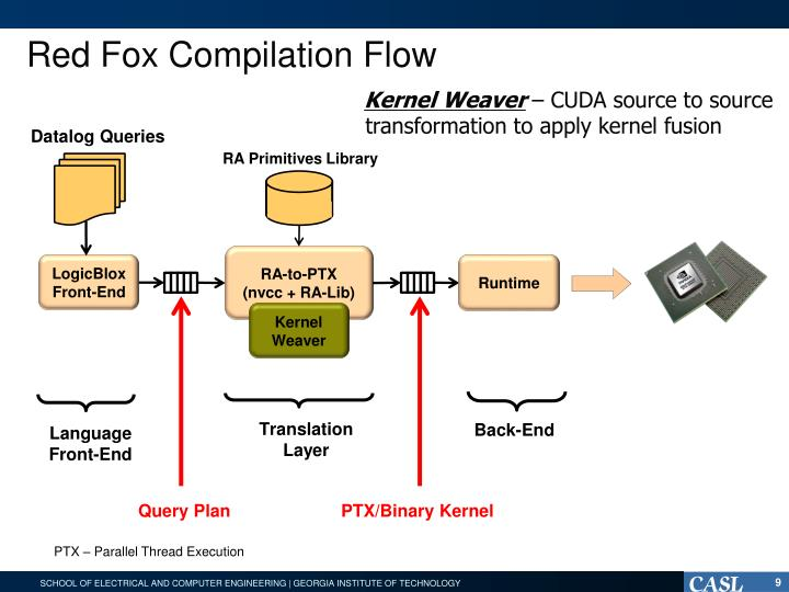 Red Fox Compilation Flow