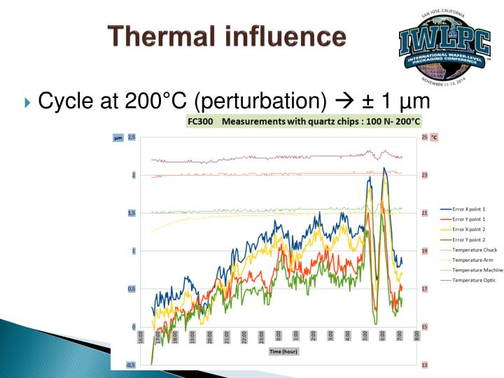 Thermal influence