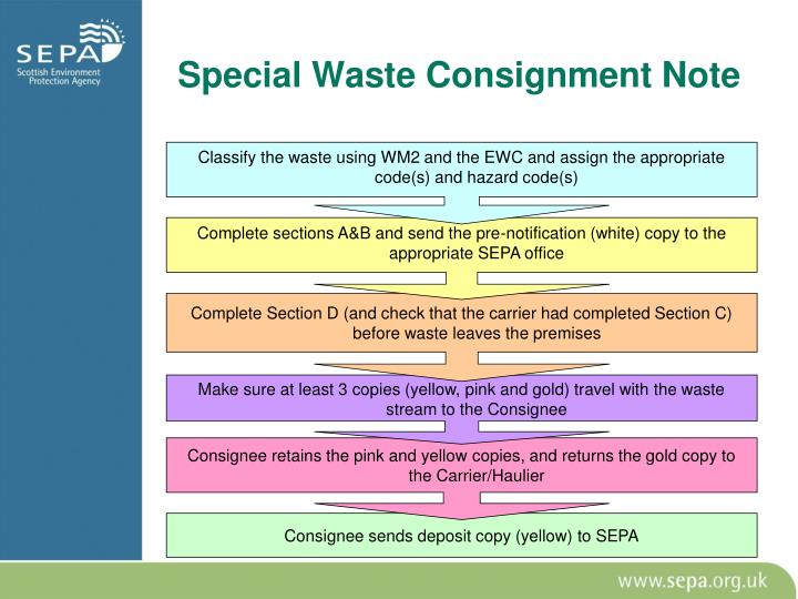 Special Waste Consignment Note