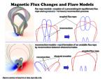 magnetic flux changes and flare models