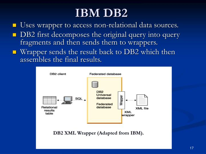 DB2 XML Wrapper (Adapted from IBM).
