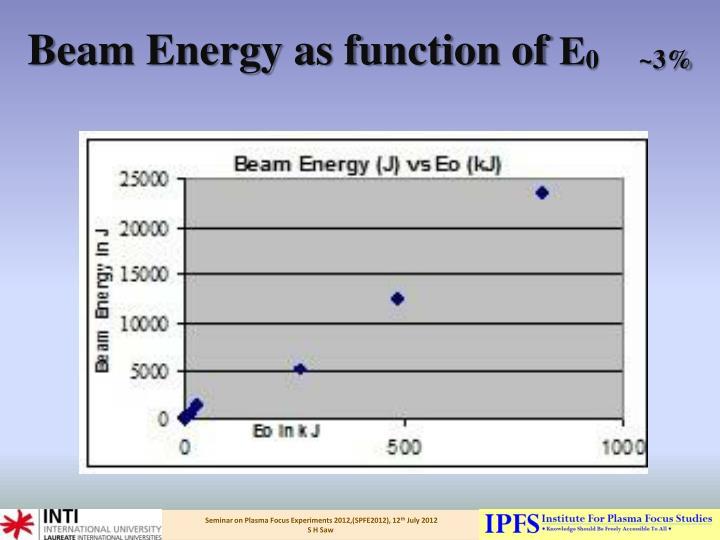 Beam Energy as function of