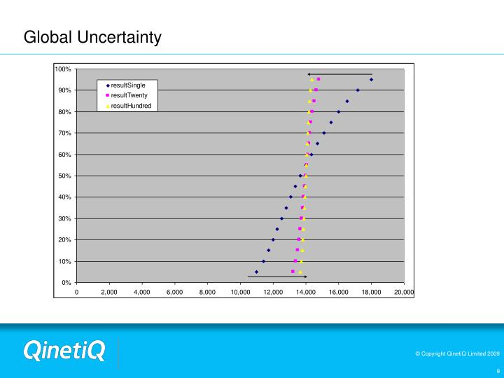 Global Uncertainty