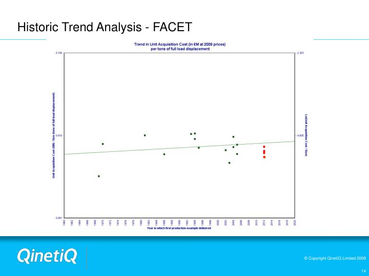 Historic Trend Analysis - FACET