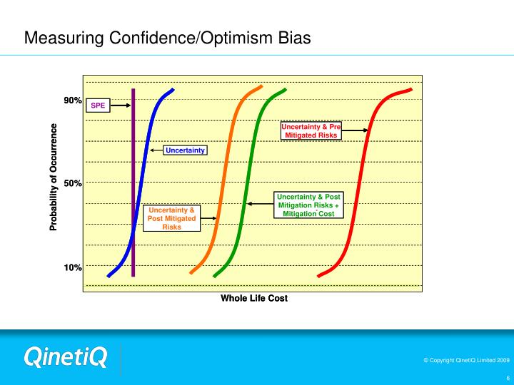 Measuring Confidence/Optimism Bias