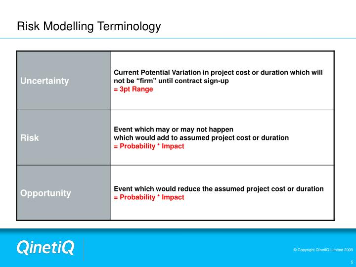 Risk Modelling Terminology