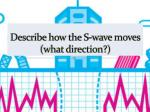 describe how the s wave moves what direction