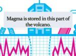 magma is stored in this part of the volcano