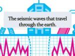 the seismic waves that travel through the earth