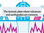 the tectonic plate where volcanoes and earthquakes are common