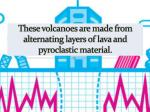 these volcanoes are made from alternating layers of lava and pyroclastic material