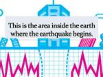 this is the area inside the earth where the earthquake begins