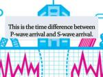 this is the time difference between p wave arrival and s wave arrival