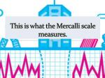 this is what the mercalli scale measures