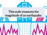 this scale measures the magnitude of an earthquake