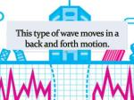 this type of wave moves in a back and forth motion